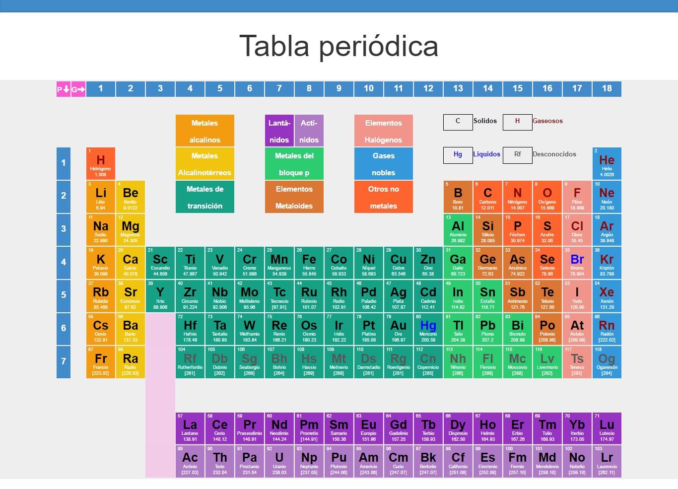 Tabla peridica elementos qumicos significado imgen tabla peridica urtaz Images